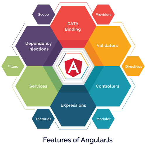 Top Advantages Of Choosing AngularJS For Web App Development